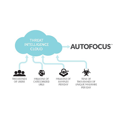 AutoFocus Threat Intelli